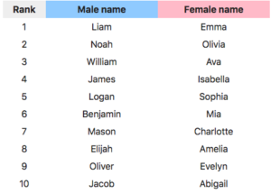 About Names: Jackson and Sophia are really on top, not Liam and Emma